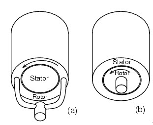 Cylindrical bldc motor construction: (a) outside rotor, (b) inside rotor