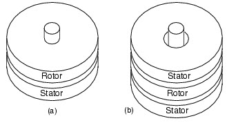 Cylindrical BLDC motor construction: (a) outside rotor, (b) inside rotor.